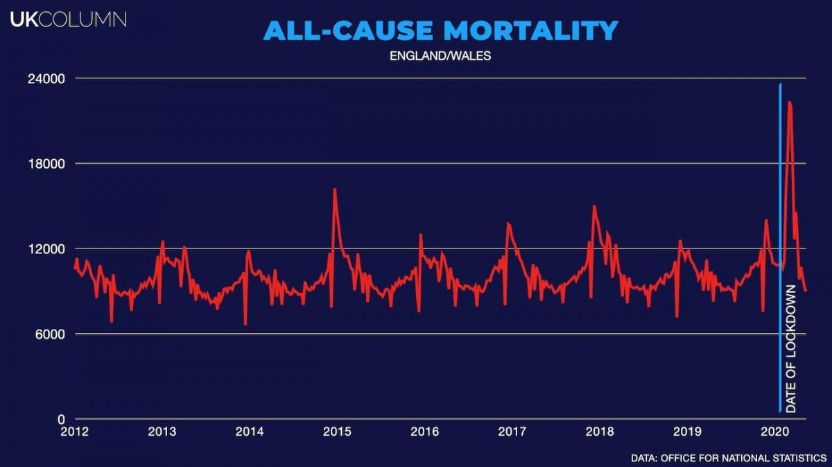 All cause mortality in England and Wales