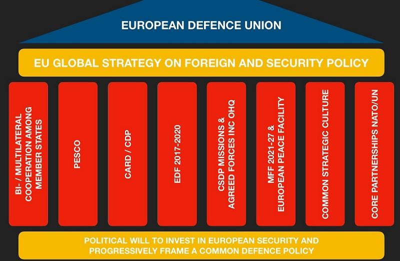 The pillars of EU Defence Union