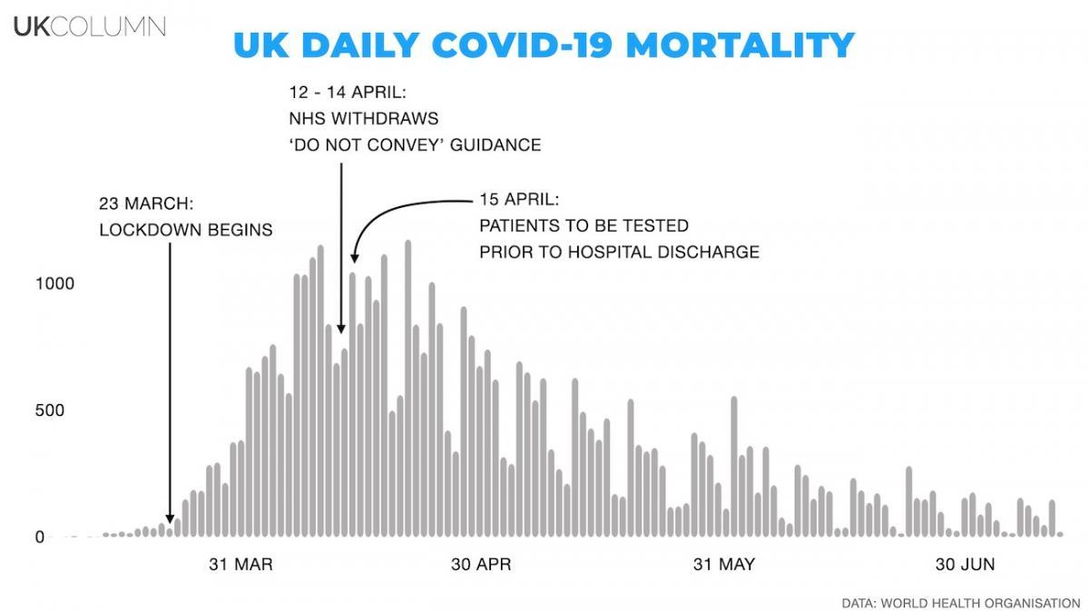 UK daily COVID-19 mortality